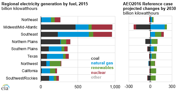 graph of regional electricity generation by fuel, as explained in the article text
